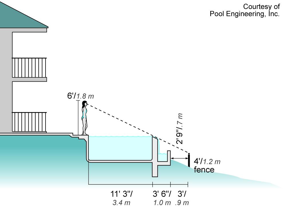 Plans Infinity Pool Design No Edges No Boundaries (View 7 of 10)