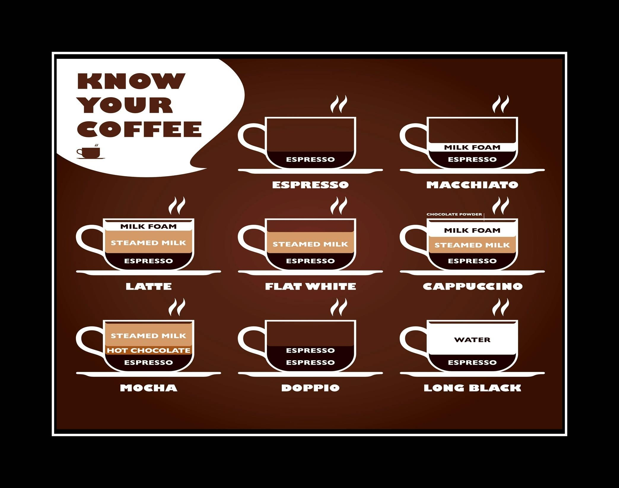 Know Your Coffee Poster, Kitchen Wall Decor, Cafe Wall Art Gift Intended For Cafe Latte Kitchen Wall Art (Image 16 of 20)