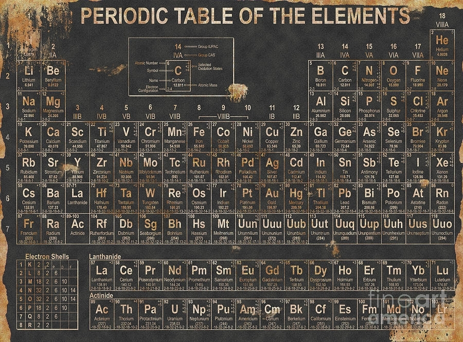 Periodic Table Grunge Style Digital Artchristopher Williams In Periodic Table Wall Art (Image 7 of 20)