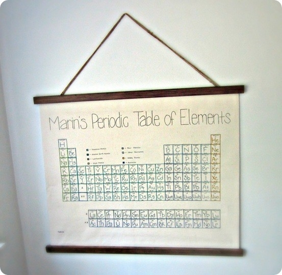 Periodic Table Kids Wall Art In Periodic Table Wall Art (Image 8 of 20)